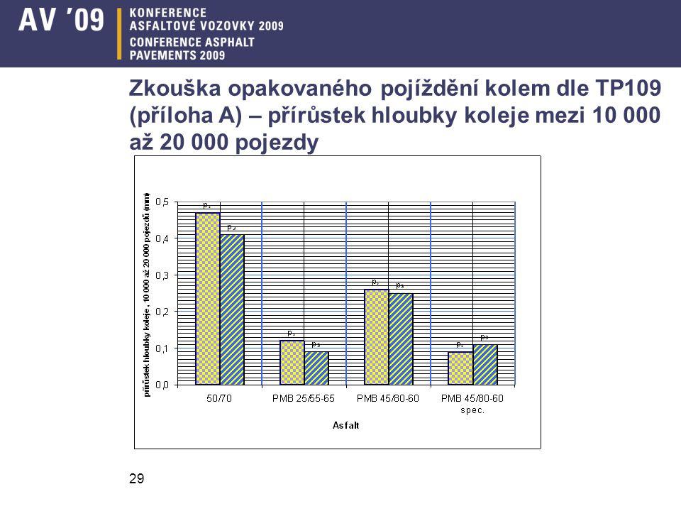 29 Zkouška opakovaného pojíždění kolem dle TP109 (příloha A) – přírůstek hloubky koleje mezi 10 000 až 20 000 pojezdy