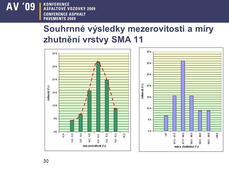 30 Souhrnné výsledky mezerovitosti a míry zhutnění vrstvy SMA 11