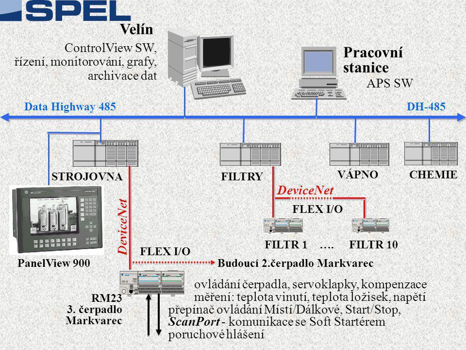 CHEMIE Velín DeviceNet VÁPNO FILTRY ControlView SW, řízení, monitorování, grafy, archivace dat Pracovní stanice APS SW FILTR 1 ….FILTR 10 FLEX I/O Dat
