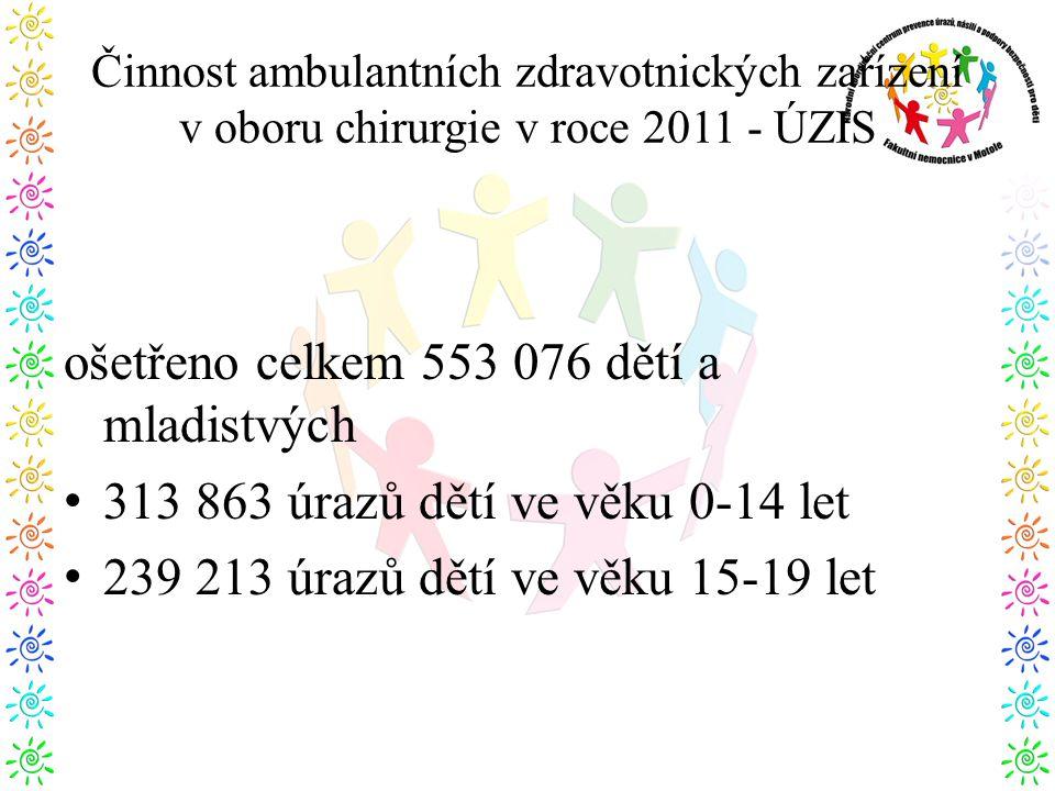 Činnost ambulantních zdravotnických zařízení v oboru chirurgie v roce 2011 - ÚZIS ošetřeno celkem 553 076 dětí a mladistvých • 313 863 úrazů dětí ve věku 0-14 let • 239 213 úrazů dětí ve věku 15-19 let