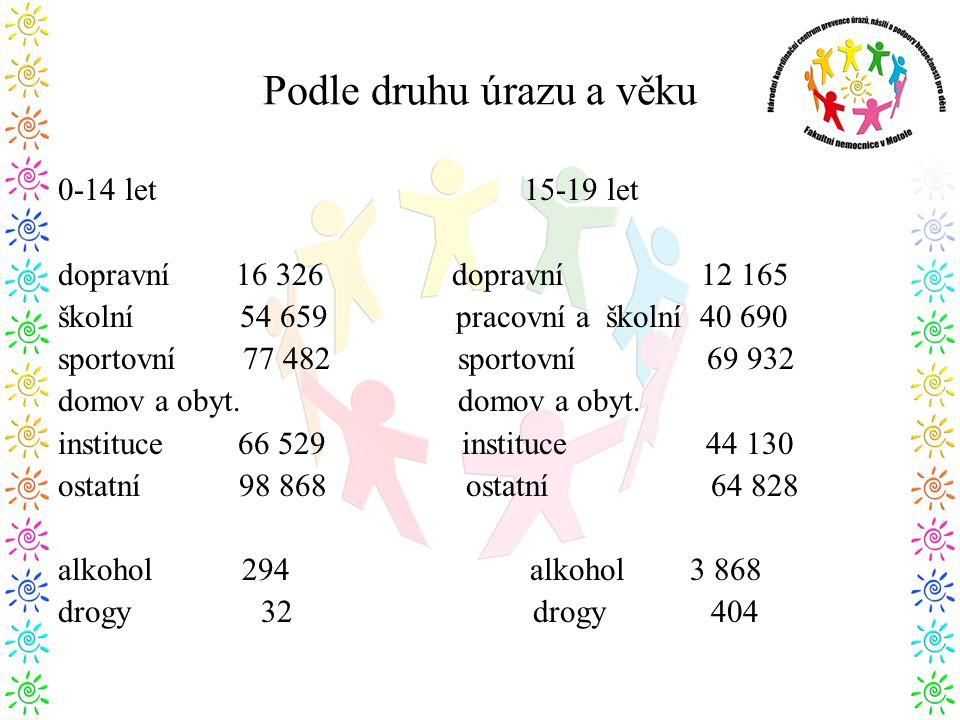Podle druhu úrazu a věku 0-14 let 15-19 let dopravní 16 326 dopravní 12 165 školní 54 659 pracovní a školní 40 690 sportovní 77 482 sportovní 69 932 domov a obyt.