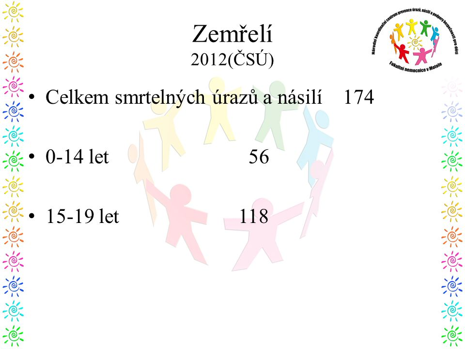Zemřelí 2012(ČSÚ) • Celkem smrtelných úrazů a násilí 174 • 0-14 let 56 • 15-19 let 118