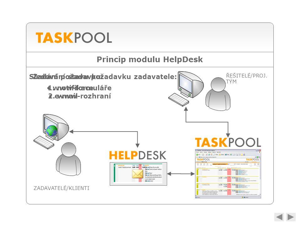 Princip modulu HelpDesk • analýza • zpracování • e-mail • www-formuláře ZADAVATELÉ/KLIENTI ŘEŠITELÉ/PROJ.