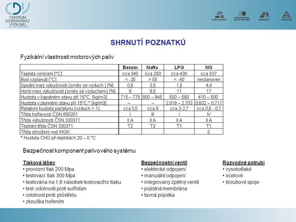 SHRNUTÍ POZNATKŮ Fyzikální vlastnosti motorových paliv Bezpečnost komponent palivového systému Tlaková láhev • provozní tlak 200 Mpa • testovací tlak 300 Mpa • testována na 1,6 násobek testovacího tlaku • test odolnosti proti sulfidům • odolnost proti průstřelu • zkouška hořením Bezpečnostní ventil • elektrické odpojení • manuální odpojení • integrovaný zpětný ventil • pojistná membrána • tavná pojistka Rozvodné potrubí • vysokotlaké • ocelové • šroubové spoje