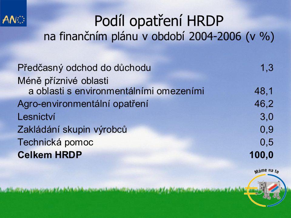 Podíl opatření HRDP na finančním plánu v období 2004-2006 (v %) Předčasný odchod do důchodu1,3 Méně příznivé oblasti a oblasti s environmentálními ome