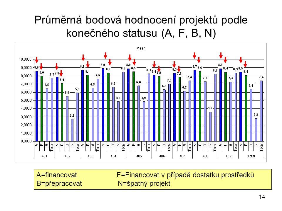 14 Průměrná bodová hodnocení projektů podle konečného statusu (A, F, B, N) A=financovat F=Financovat v případě dostatku prostředků B=přepracovat N=špatný projekt