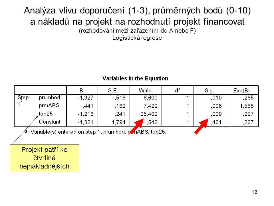 16 Analýza vlivu doporučení (1-3), průměrných bodů (0-10) a nákladů na projekt na rozhodnutí projekt financovat (rozhodování mezi zařazením do A nebo F) Logistická regrese Projekt patří ke čtvrtině nejnákladnějších