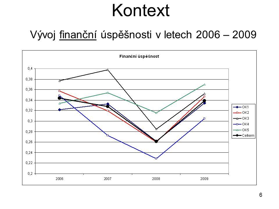 6 Kontext Vývoj finanční úspěšnosti v letech 2006 – 2009