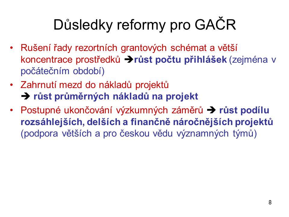 8 Důsledky reformy pro GAČR •Rušení řady rezortních grantových schémat a větší koncentrace prostředků  růst počtu přihlášek (zejména v počátečním obd