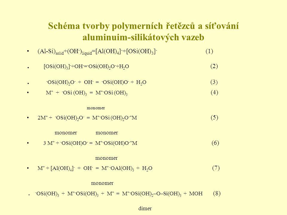 Schéma tvorby polymerních řetězců a síťování aluminuim-silikátových vazeb •(Al-Si) solid +(OH - ) liquid =[Al(OH) 4 ] - +[OSi(OH) 3 ] - (1). [OSi(OH)