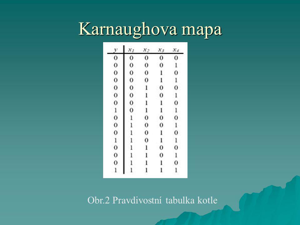 Karnaughova mapa  Sestavíme Karhaughovu mapu logické funkce a potom provedeme její minimalizaci.