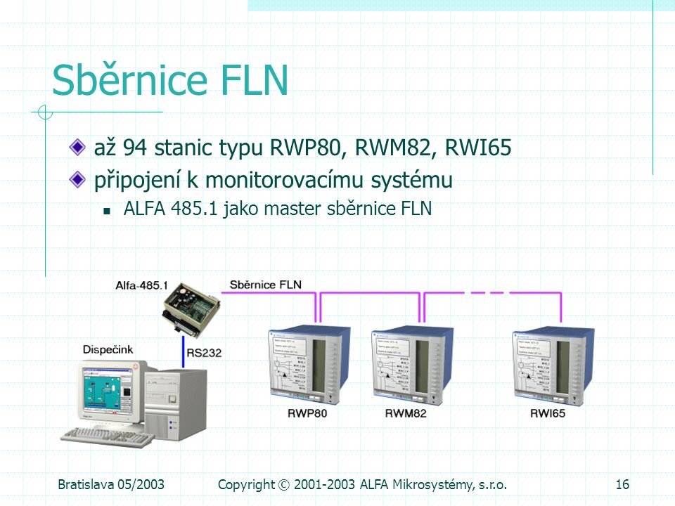 Bratislava 05/2003Copyright © 2001-2003 ALFA Mikrosystémy, s.r.o.16 Sběrnice FLN až 94 stanic typu RWP80, RWM82, RWI65 připojení k monitorovacímu syst