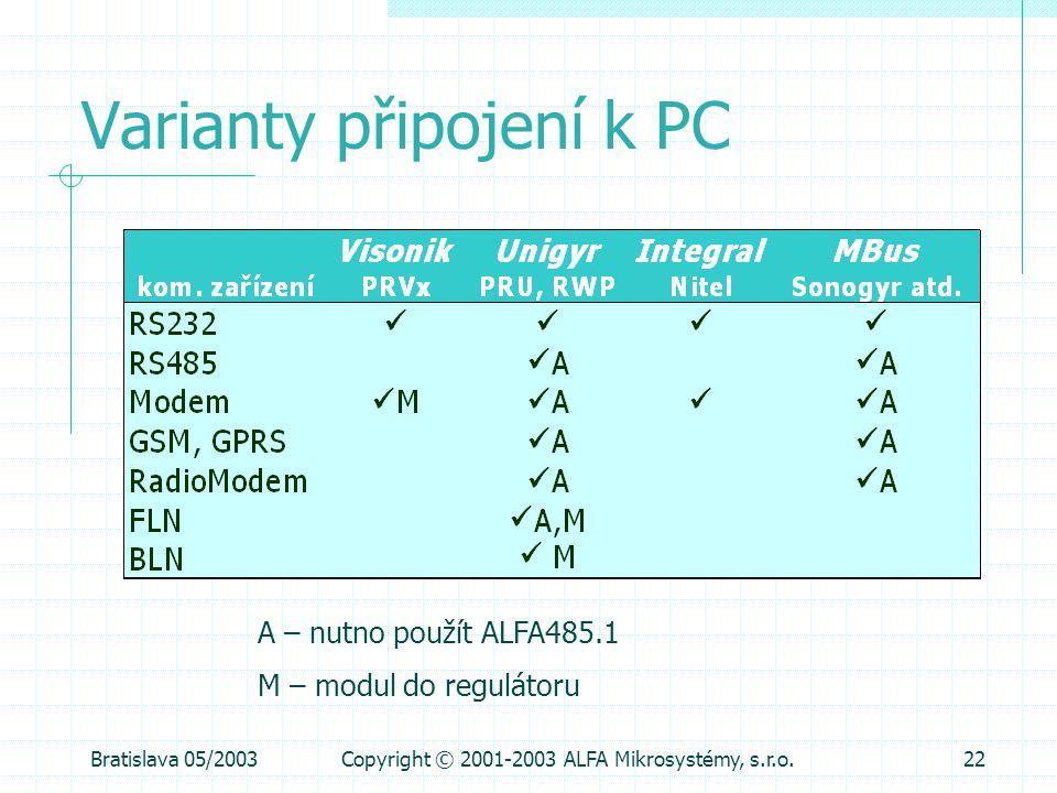 Bratislava 05/2003Copyright © 2001-2003 ALFA Mikrosystémy, s.r.o.22 Varianty připojení k PC A – nutno použít ALFA485.1 M – modul do regulátoru