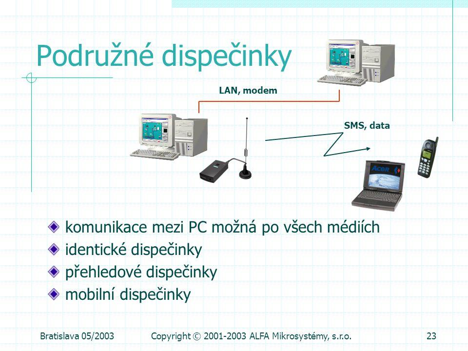 Bratislava 05/2003Copyright © 2001-2003 ALFA Mikrosystémy, s.r.o.23 Podružné dispečinky komunikace mezi PC možná po všech médiích identické dispečinky