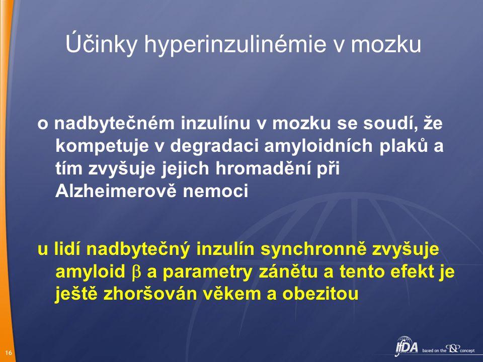 16 Účinky hyperinzulinémie v mozku o nadbytečném inzulínu v mozku se soudí, že kompetuje v degradaci amyloidních plaků a tím zvyšuje jejich hromadění