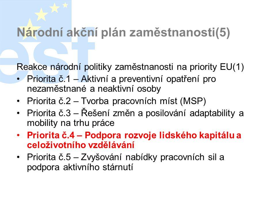 Národní akční plán zaměstnanosti(5) Reakce národní politiky zaměstnanosti na priority EU(1) •Priorita č.1 – Aktivní a preventivní opatření pro nezaměstnané a neaktivní osoby •Priorita č.2 – Tvorba pracovních míst (MSP) •Priorita č.3 – Řešení změn a posilování adaptability a mobility na trhu práce •Priorita č.4 – Podpora rozvoje lidského kapitálu a celoživotního vzdělávání •Priorita č.5 – Zvyšování nabídky pracovních sil a podpora aktivního stárnutí