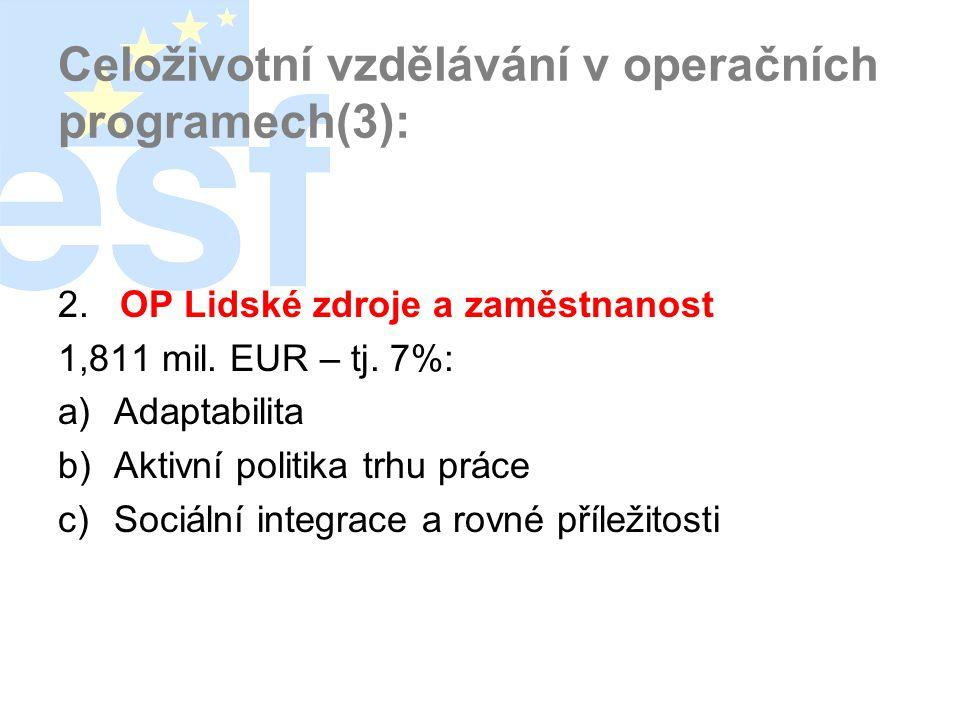 Celoživotní vzdělávání v operačních programech(3): 2. OP Lidské zdroje a zaměstnanost 1,811 mil. EUR – tj. 7%: a)Adaptabilita b)Aktivní politika trhu