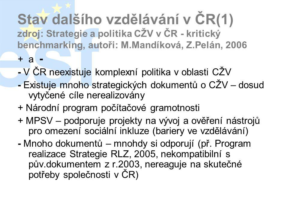 Stav dalšího vzdělávání v ČR(1) zdroj: Strategie a politika CŽV v ČR - kritický benchmarking, autoři: M.Mandíková, Z.Pelán, 2006 + a - - V ČR neexistuje komplexní politika v oblasti CŽV - Existuje mnoho strategických dokumentů o CŽV – dosud vytyčené cíle nerealizovány + Národní program počítačové gramotnosti + MPSV – podporuje projekty na vývoj a ověření nástrojů pro omezení sociální inkluze (bariery ve vzdělávání) - Mnoho dokumentů – mnohdy si odporují (př.