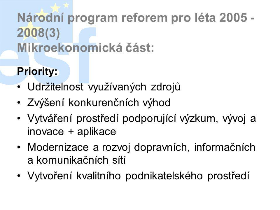 Národní program reforem pro léta 2005 - 2008(3) Mikroekonomická část: Priority: •Udržitelnost využívaných zdrojů •Zvýšení konkurenčních výhod •Vytváření prostředí podporující výzkum, vývoj a inovace + aplikace •Modernizace a rozvoj dopravních, informačních a komunikačních sítí •Vytvoření kvalitního podnikatelského prostředí