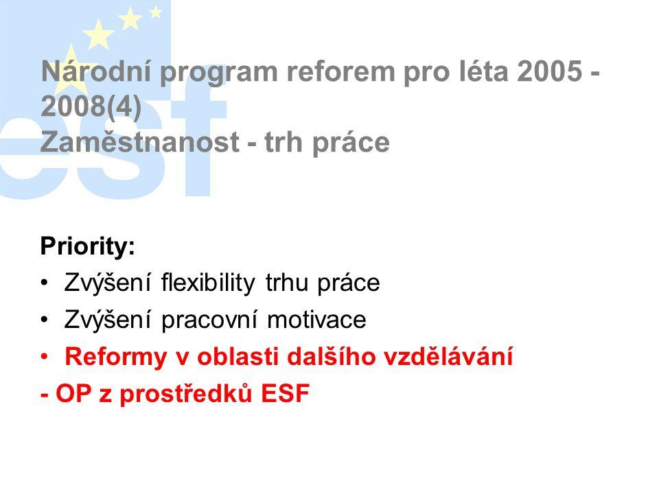 Národní program reforem pro léta 2005 - 2008(4) Zaměstnanost - trh práce Priority: •Zvýšení flexibility trhu práce •Zvýšení pracovní motivace •Reformy v oblasti dalšího vzdělávání - OP z prostředků ESF