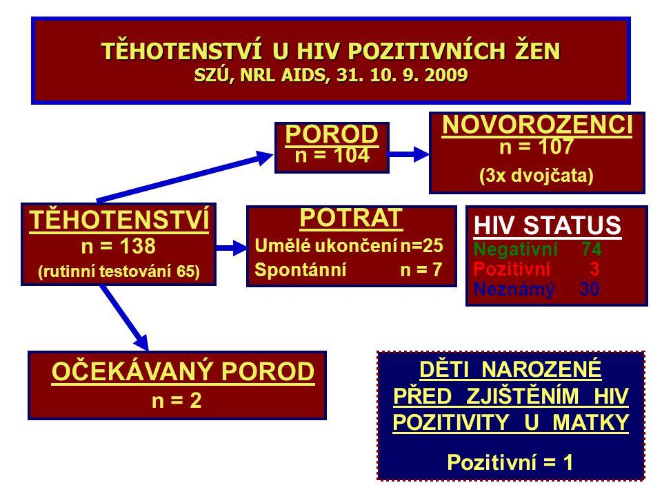 TĚHOTENSTVÍ U HIV POZITIVNÍCH ŽEN SZÚ, NRL AIDS, 31. 10. 9. 2009 TĚHOTENSTVÍ n = 138 (rutinní testování 65) POROD n = 104 NOVOROZENCI n = 107 (3x dvoj