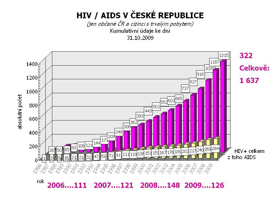 AIDS centra  FN Bulovka, Praha – metodické vedení  Infekční klinika Hradec Králové  Infekční odd.
