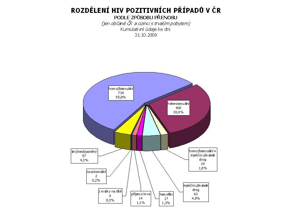 Profylaxe vertikálního přenosu  Od 2.trimestru AZT 2 x 500 mg nebo Combivir 2 x 1 event.