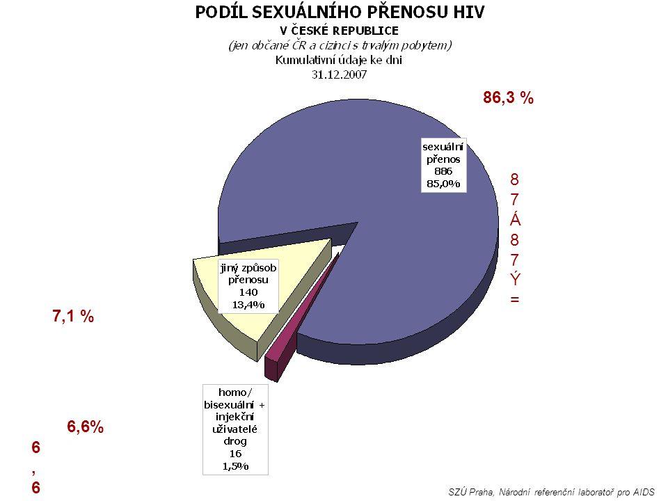 SZÚ Praha, Národní referenční laboratoř pro AIDS 87Á87Ý=87Á87Ý= 8787 86,3 % 6,66,6 6 66,6% 7,1 %