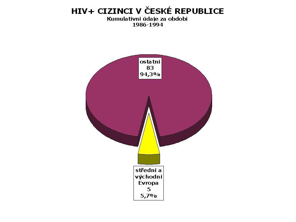 TERAPEUTICKÉ ZMĚNY  1988 – AZT pro první 3 pacienty v rozvinutém stadiu HIV.