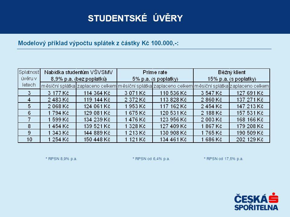 STUDENTSKÉ ÚVĚRY Modelový příklad výpočtu splátek z částky Kč 100.000,-: * RPSN 8,9% p.a.* RPSN od 6,4% p.a. * RPSN od 17,5% p.a.