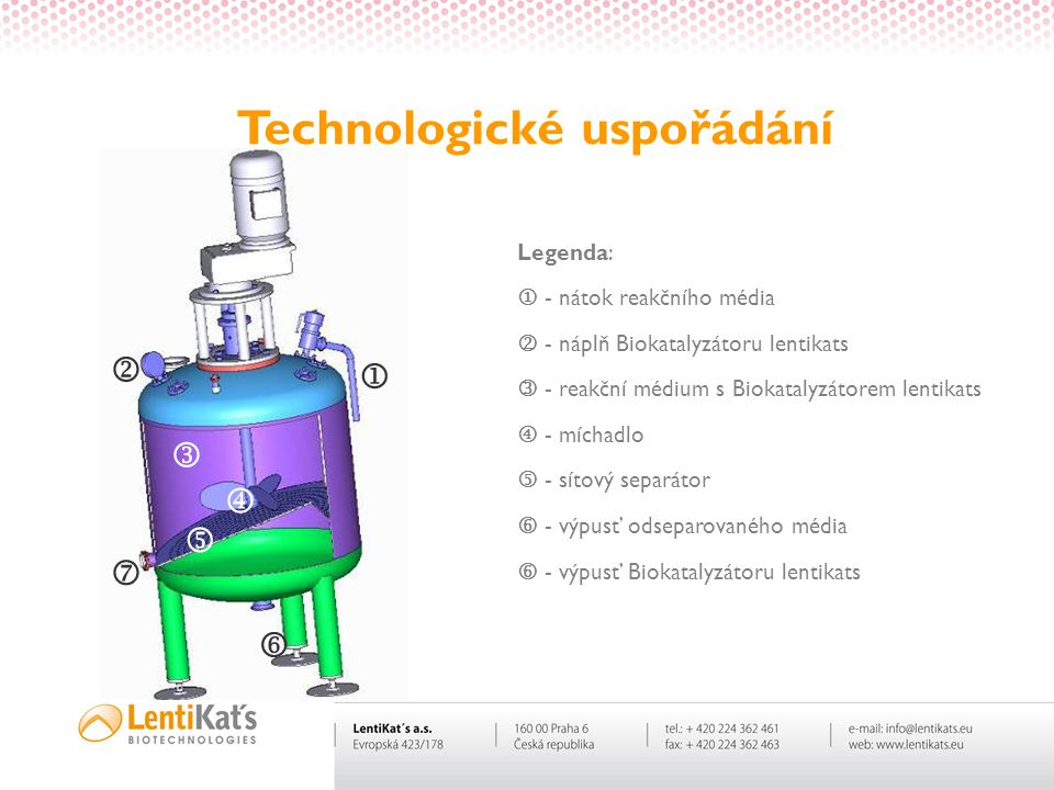 Technologické uspořádání        Legenda:  - nátok reakčního média  - náplň Biokatalyzátoru lentikats  - reakční médium s Biokatalyzátorem le