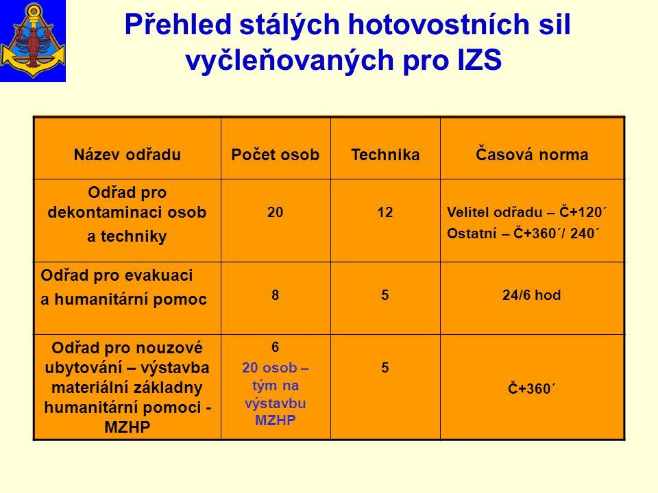 Přehled stálých hotovostních sil vyčleňovaných pro IZS Název odřaduPočet osobTechnikaČasová norma Odřad pro dekontaminaci osob a techniky 2012Velitel