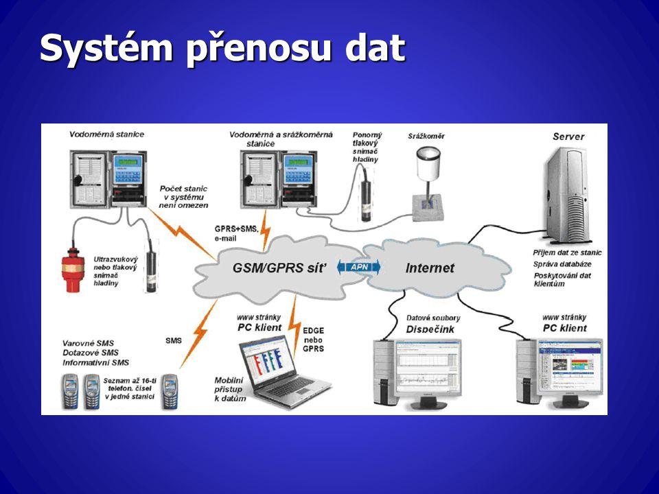 Systém přenosu dat