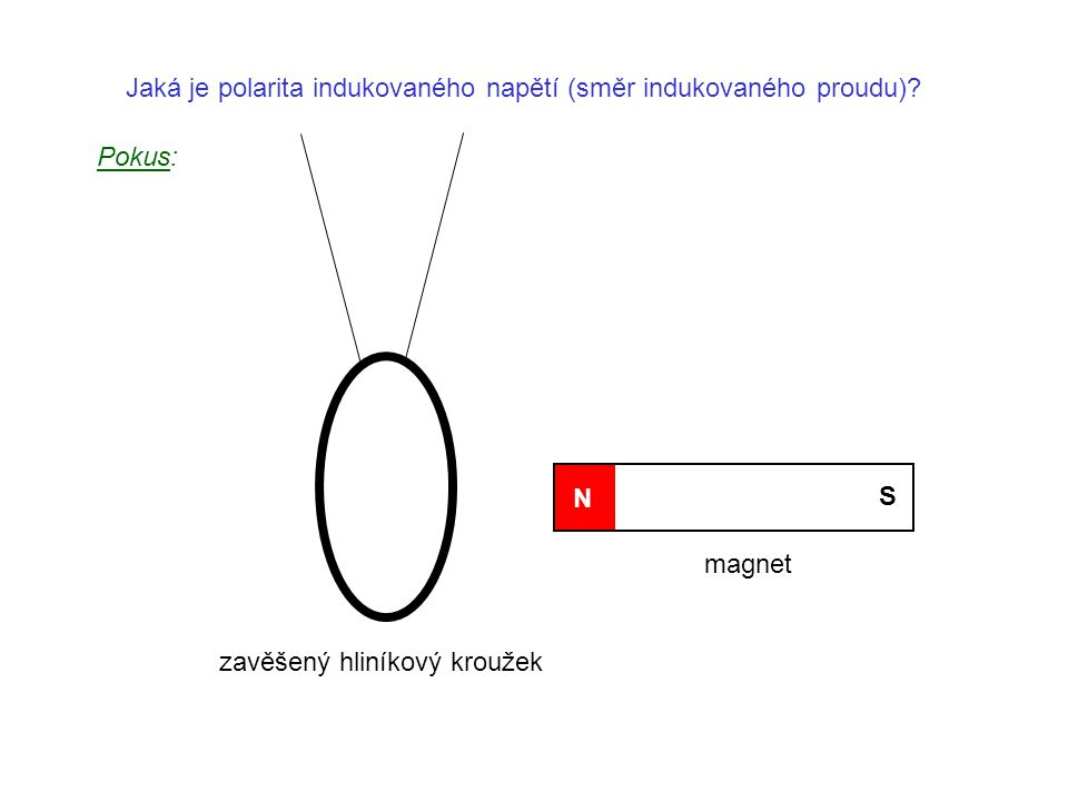 magnet N S Jaká je polarita indukovaného napětí (směr indukovaného proudu)? Pokus: zavěšený hliníkový kroužek
