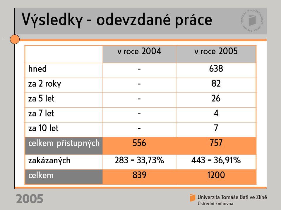 2005 Výsledky - odevzdané práce v roce 2004v roce 2005 hned-638 za 2 roky-82 za 5 let-26 za 7 let-4 za 10 let-7 celkem přístupných556757 zakázaných283