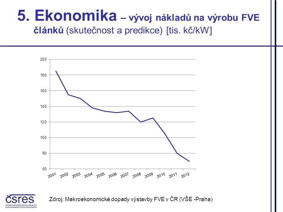 Zdroj: Makroekonomické dopady výstavby FVE v ČR (VŠE -Praha) 5. Ekonomika – vývoj nákladů na výrobu FVE článků (skutečnost a predikce) [tis. kč/kW]