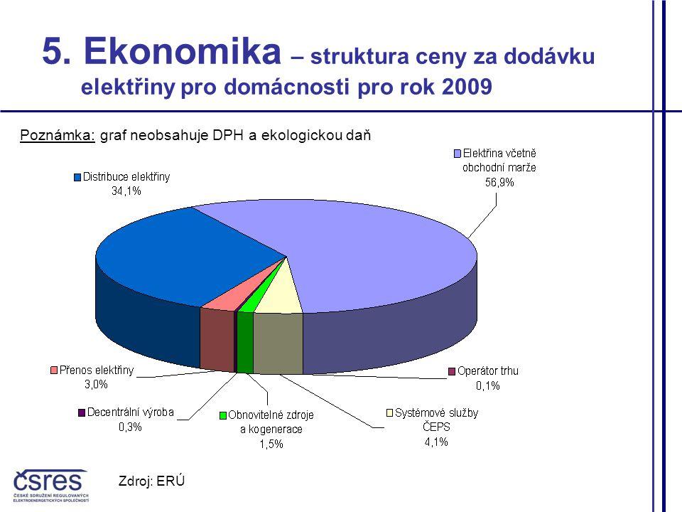 5. Ekonomika – struktura ceny za dodávku elektřiny pro domácnosti pro rok 2009 Poznámka: graf neobsahuje DPH a ekologickou daň Zdroj: ERÚ