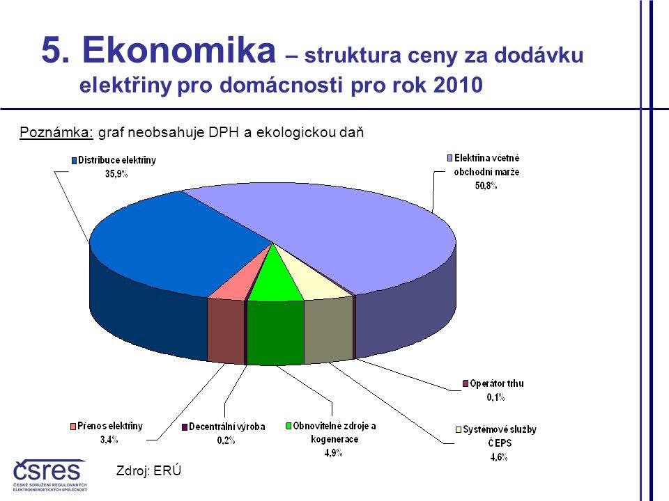 5. Ekonomika – struktura ceny za dodávku elektřiny pro domácnosti pro rok 2010 Poznámka: graf neobsahuje DPH a ekologickou daň