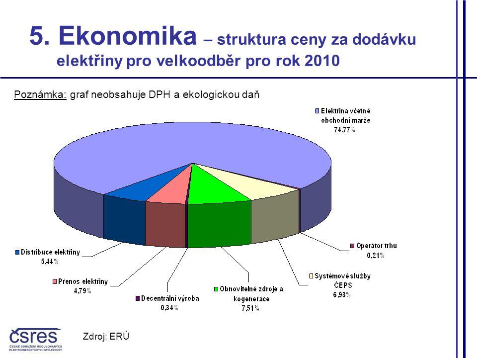 5. Ekonomika – struktura ceny za dodávku elektřiny pro velkoodběr pro rok 2010 Poznámka: graf neobsahuje DPH a ekologickou daň Zdroj: ERÚ