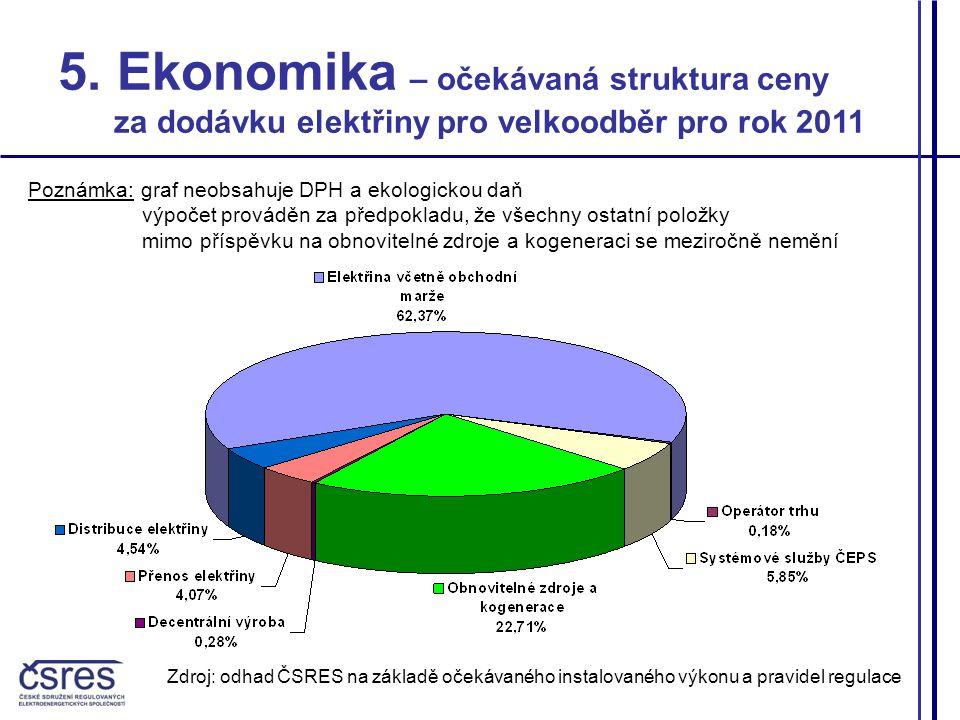 5. Ekonomika – očekávaná struktura ceny za dodávku elektřiny pro velkoodběr pro rok 2011 Zdroj: odhad ČSRES na základě očekávaného instalovaného výkon