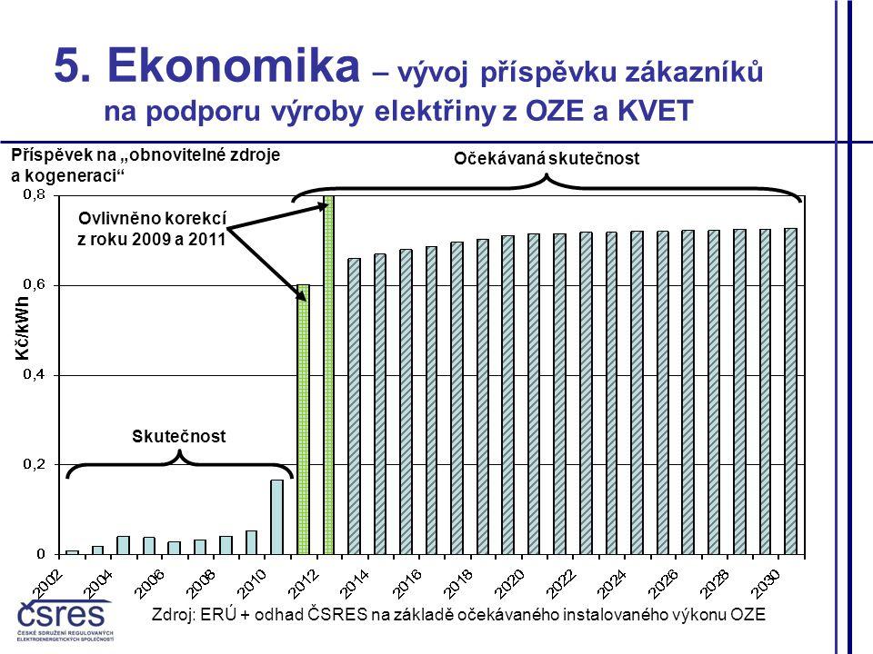 Zdroj: ERÚ + odhad ČSRES na základě očekávaného instalovaného výkonu OZE 5.