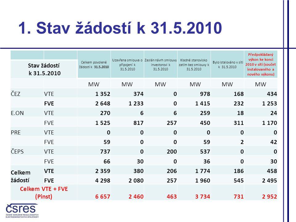 Celkem povolené žádosti k 31.5.2010 Uzavřena smlouva o připojení k 31.5.2010 Zaslán návrh smlouvy investorovi k 31.5.2010 Kladné stanovisko zatím bez smlouvy k 31.5.2010 Bylo istalováno v síti k 31.5.2010 Předpokládaný výkon ke konci 2010 v síti (součet instalovaného a nového výkonu) Stav žádostí k 31.5.2010 MW ČEZVTE1 3523740978168434 FVE2 6481 23301 4152321 253 E.ONVTE270662591824 FVE1 5258172574503111 170 PREVTE000000 FVE5900 242 ČEPSVTE737020053700 FVE6630036030 Celkem žádostí VTE2 3593802061 774186458 FVE4 2982 0802571 9605452 495 Celkem VTE + FVE (Pinst) 6 6572 4604633 7347312 952 1.