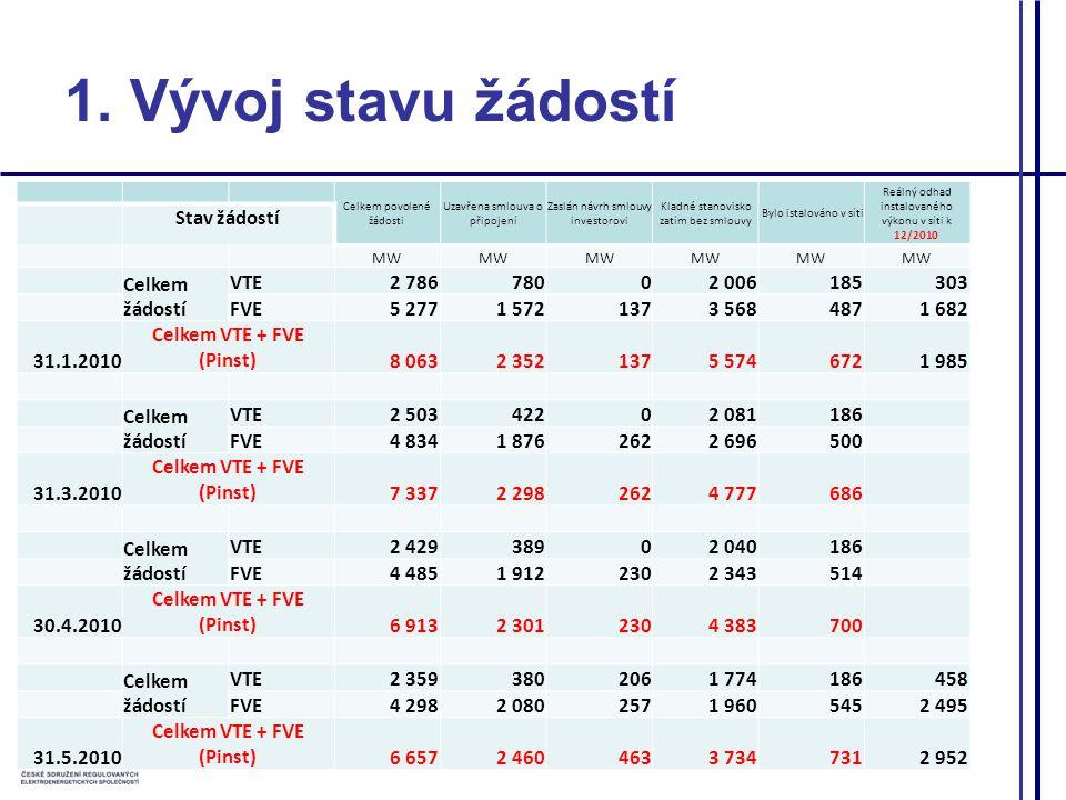 Celkem povolené žádosti Uzavřena smlouva o připojení Zaslán návrh smlouvy investorovi Kladné stanovisko zatím bez smlouvy Bylo istalováno v síti Reálný odhad instalovaného výkonu v síti k 12/2010 Stav žádostí MW Celkem žádostí VTE2 78678002 006185303 FVE5 2771 5721373 5684871 682 31.1.2010 Celkem VTE + FVE (Pinst) 8 0632 3521375 5746721 985 Celkem žádostí VTE2 50342202 081186 FVE4 8341 8762622 696500 31.3.2010 Celkem VTE + FVE (Pinst) 7 3372 2982624 777686 Celkem žádostí VTE2 42938902 040186 FVE4 4851 9122302 343514 30.4.2010 Celkem VTE + FVE (Pinst) 6 9132 3012304 383700 Celkem žádostí VTE2 3593802061 774186458 FVE4 2982 0802571 9605452 495 31.5.2010 Celkem VTE + FVE (Pinst) 6 6572 4604633 7347312 952 1.