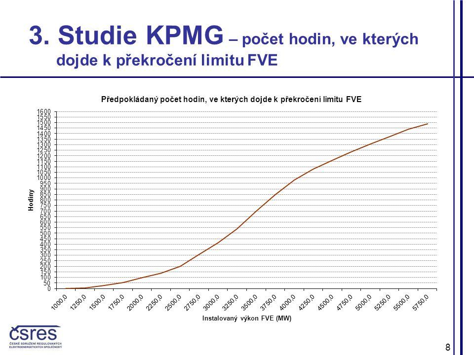 8 3. Studie KPMG – počet hodin, ve kterých dojde k překročení limitu FVE