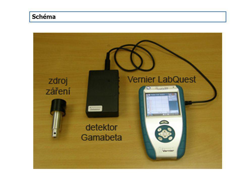 Postup 1.Propojíme detektor záření DRM-BTD (od firmy Vernier) nebo indikátor záření IRA ze soupravy GAMABETA 2007 (starší GABEset-1) do konektoru DIG 1 LabQuestu.