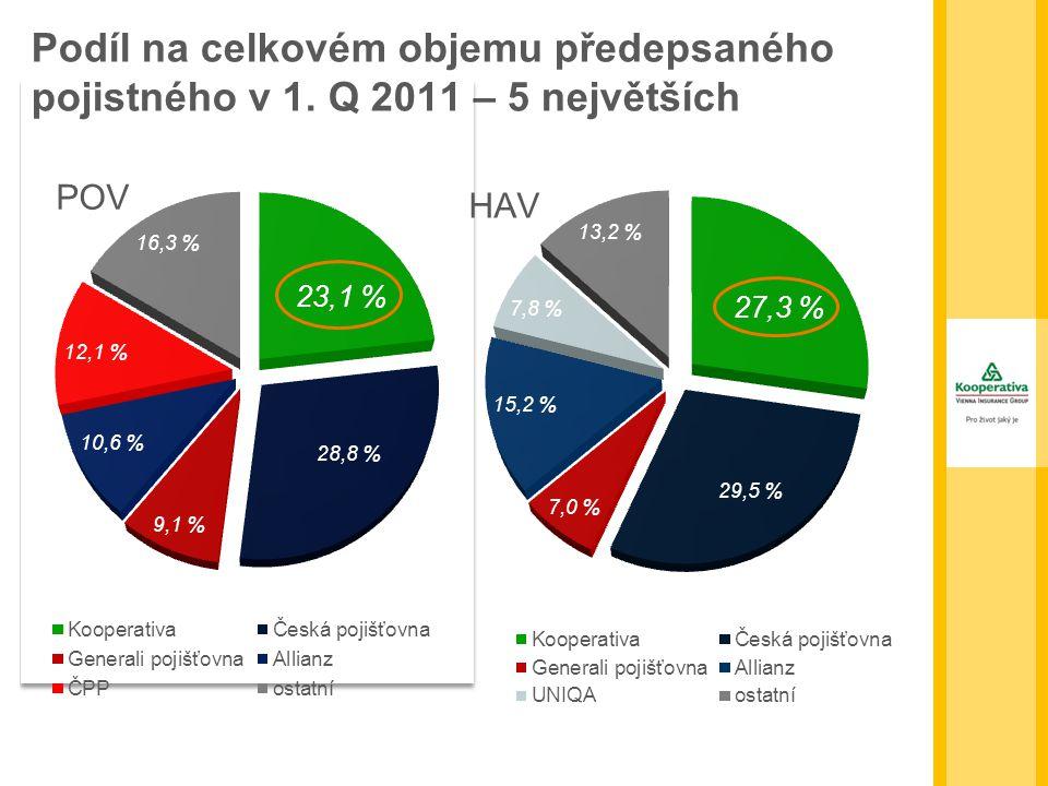 Podíl na celkovém objemu předepsaného pojistného v 1. Q 2011 – 5 největších POV HAV