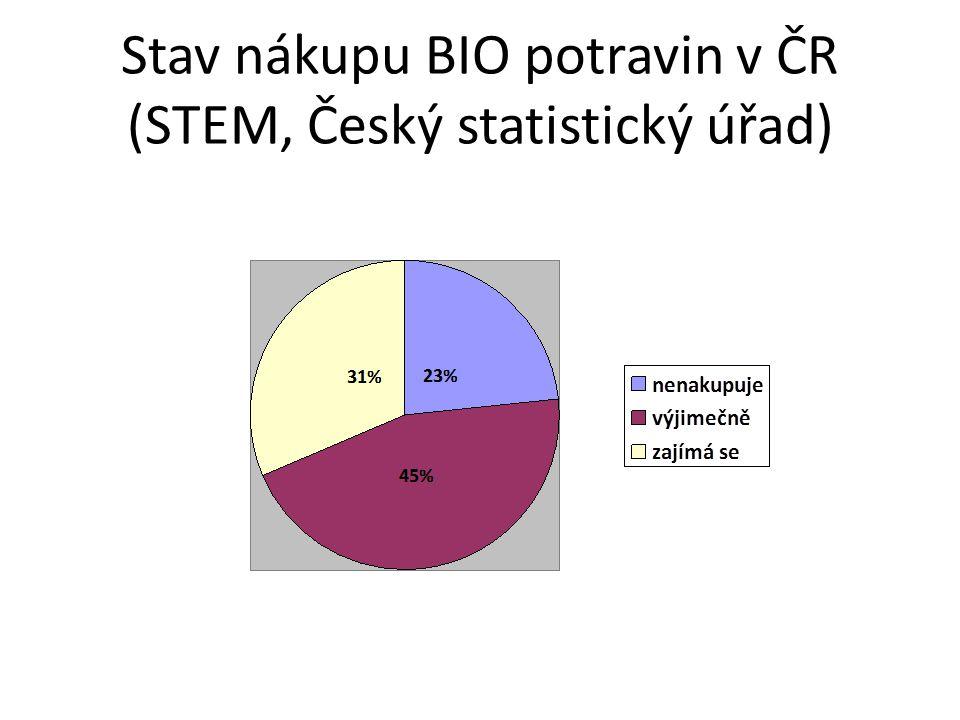 Stav nákupu BIO potravin v ČR (STEM, Český statistický úřad)