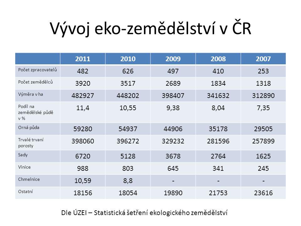 Akční plán ČR pro rozvoj ekologického zemědělství v letech 2011-2015 • Zvýšení podílu ekologického zemědělství na 15% • Zvýšení podílu biopotravin na trhu z 1% na 3% • Zvýšení podílu domácích biopotravin na 60% • Zvýšení plochy orné půdy v ekologickém zemědělství z 11% na 20%