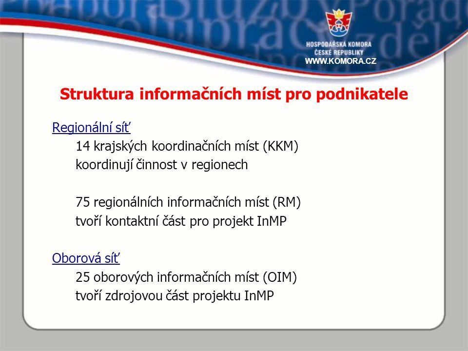 Regionální síť 14 krajských koordinačních míst (KKM) koordinují činnost v regionech 75 regionálních informačních míst (RM) tvoří kontaktní část pro projekt InMP Oborová síť 25 oborových informačních míst (OIM) tvoří zdrojovou část projektu InMP Struktura informačních míst pro podnikatele WWW.KOMORA.CZ