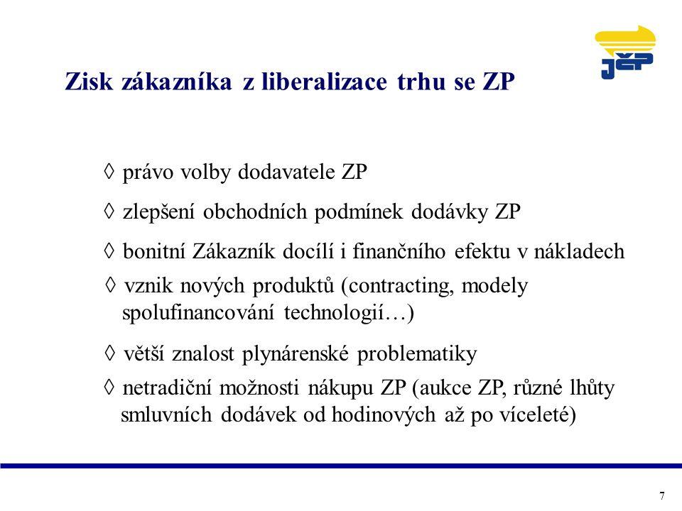 Zisk zákazníka z liberalizace trhu se ZP  právo volby dodavatele ZP  zlepšení obchodních podmínek dodávky ZP  bonitní Zákazník docílí i finančního